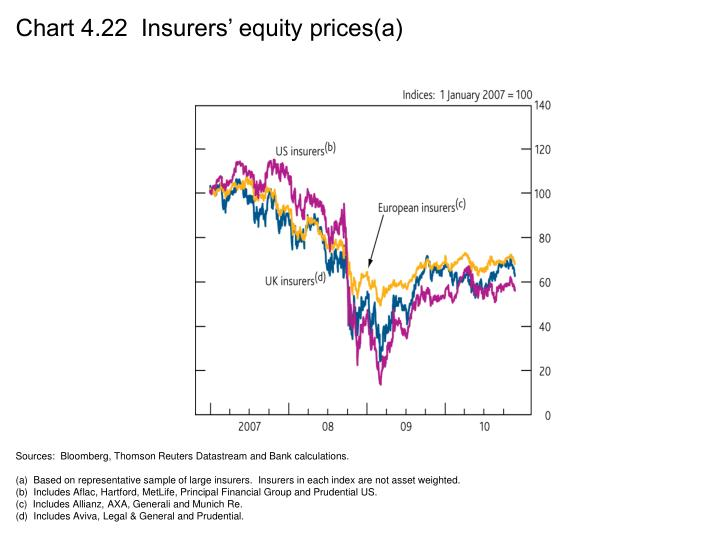 Chart 4.22  Insurers' equity prices(a)