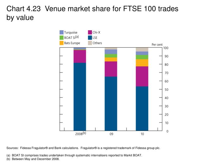 Chart 4.23  Venue market share for FTSE 100 trades by value