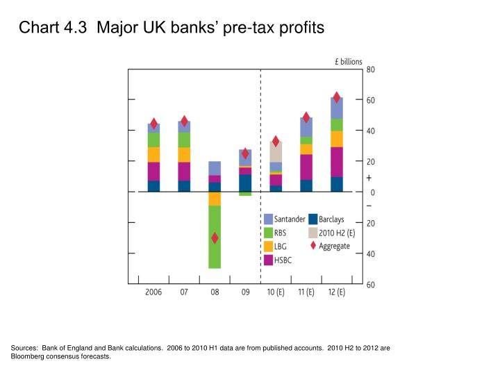 Chart 4.3  Major UK banks' pre-tax profits