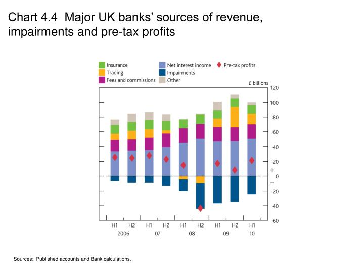 Chart 4.4  Major UK banks' sources of revenue, impairments and pre-tax profits