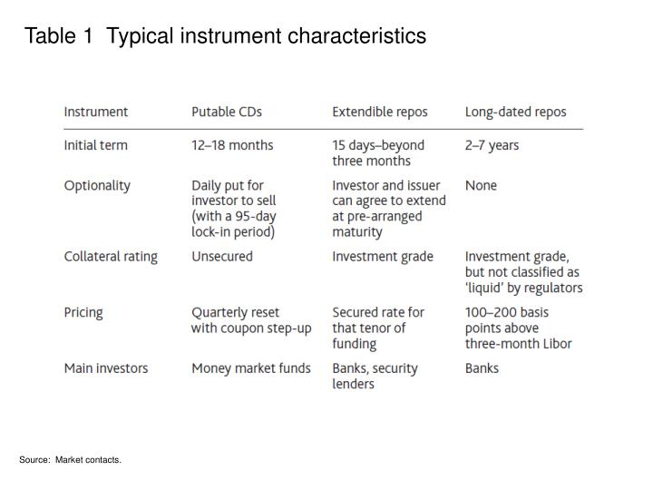 Table 1  Typical instrument characteristics