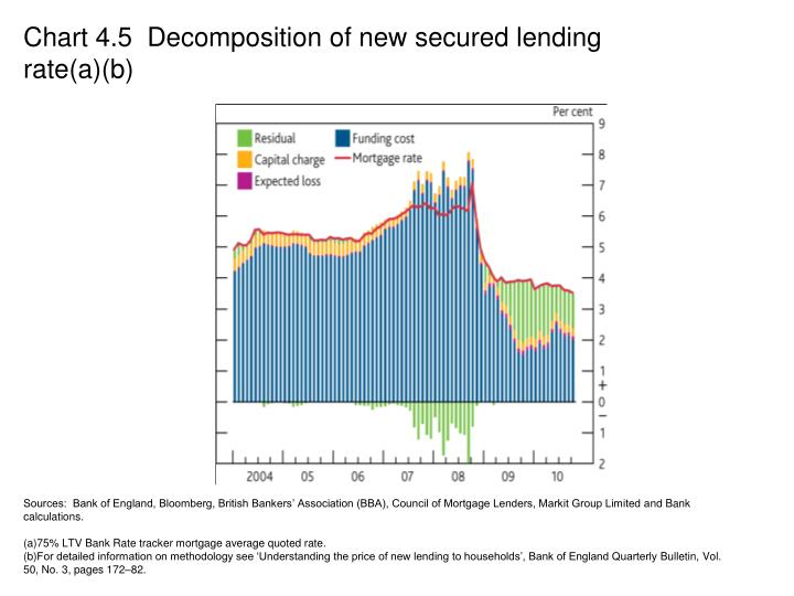 Chart 4.5  Decomposition of new secured lending rate(a)(b)