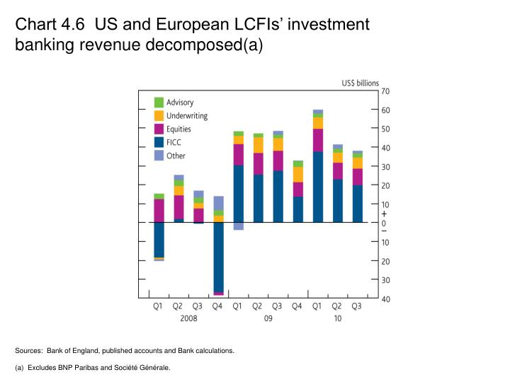 Chart 4.6  US and European LCFIs' investment banking revenue decomposed(a)