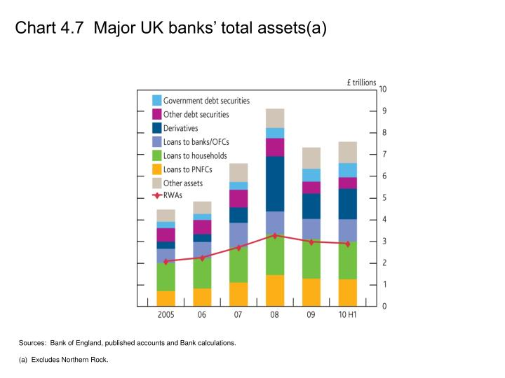 Chart 4.7  Major UK banks' total assets(a)