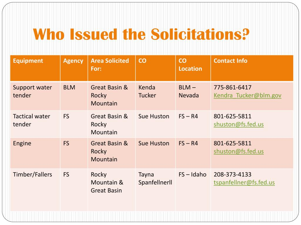 Who Issued the Solicitations?