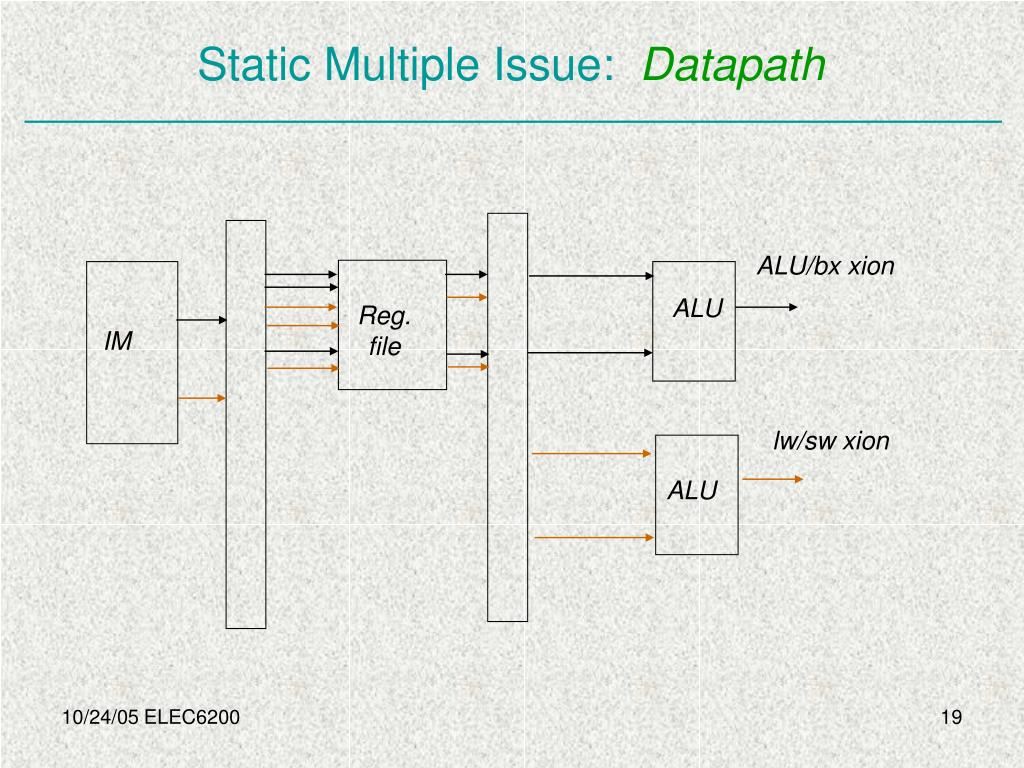 Static Multiple Issue: