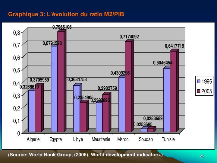 Graphique 3: L'évolution du ratio M2/PIB
