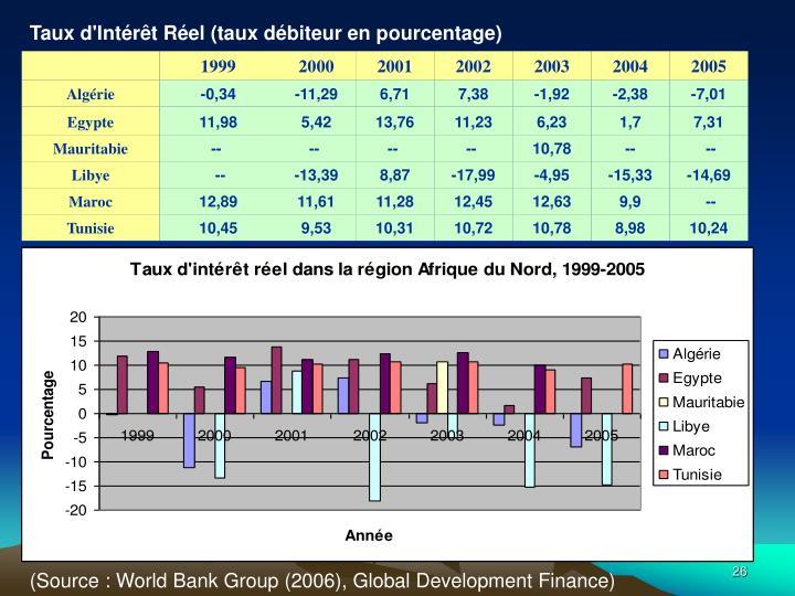 Taux d'Intérêt Réel (taux débiteur en pourcentage)