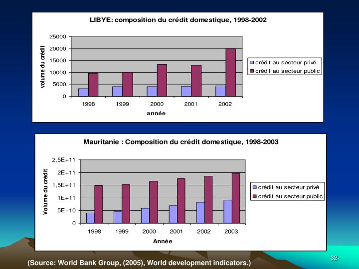 (Source: World Bank Group, (2005), World development indicators.)
