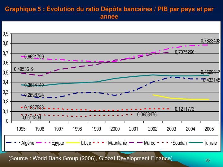 Graphique 5: Évolution du ratio Dépôts bancaires / PIB par pays et par année