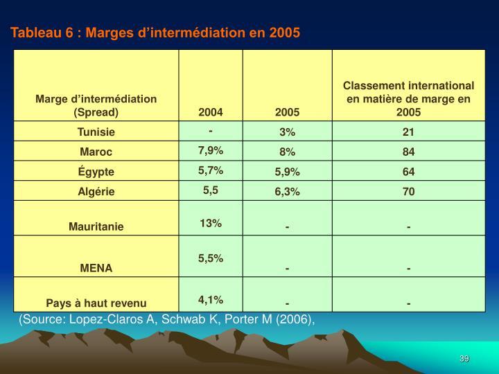 Tableau 6: Marges d'intermédiation en 2005