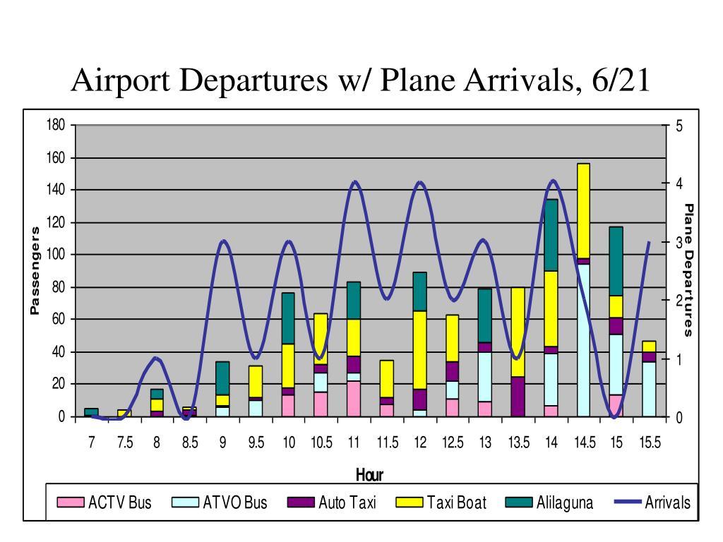 Airport Departures w/ Plane Arrivals, 6/21