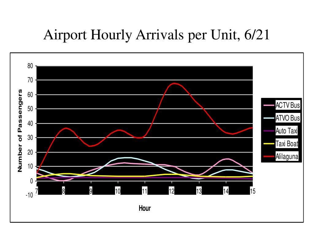 Airport Hourly Arrivals per Unit, 6/21