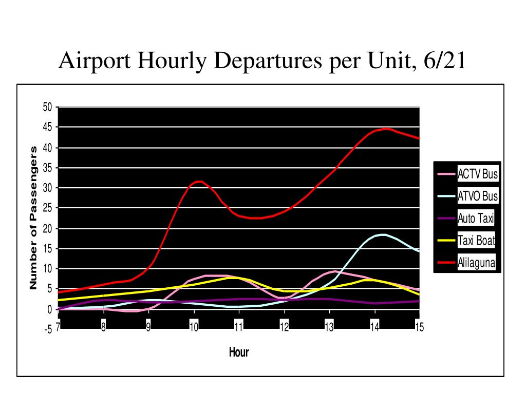Airport Hourly Departures per Unit, 6/21