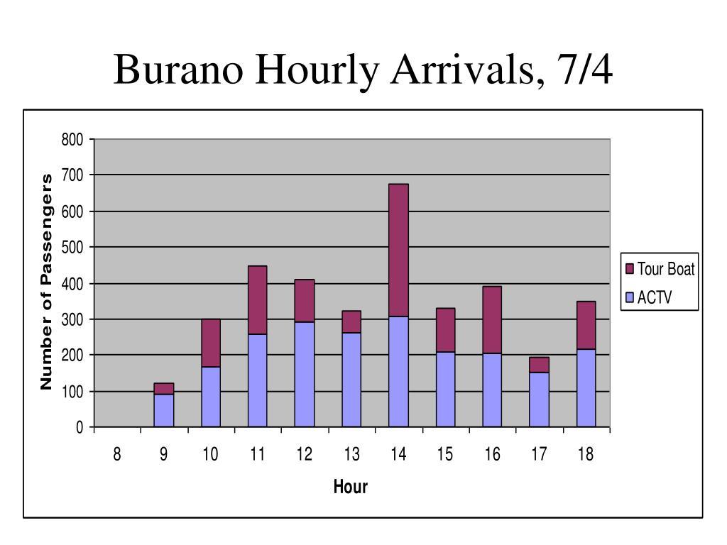 Burano Hourly Arrivals, 7/4