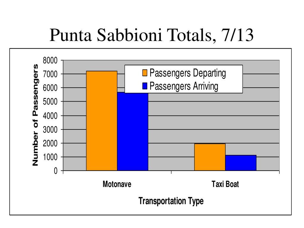 Punta Sabbioni Totals, 7/13