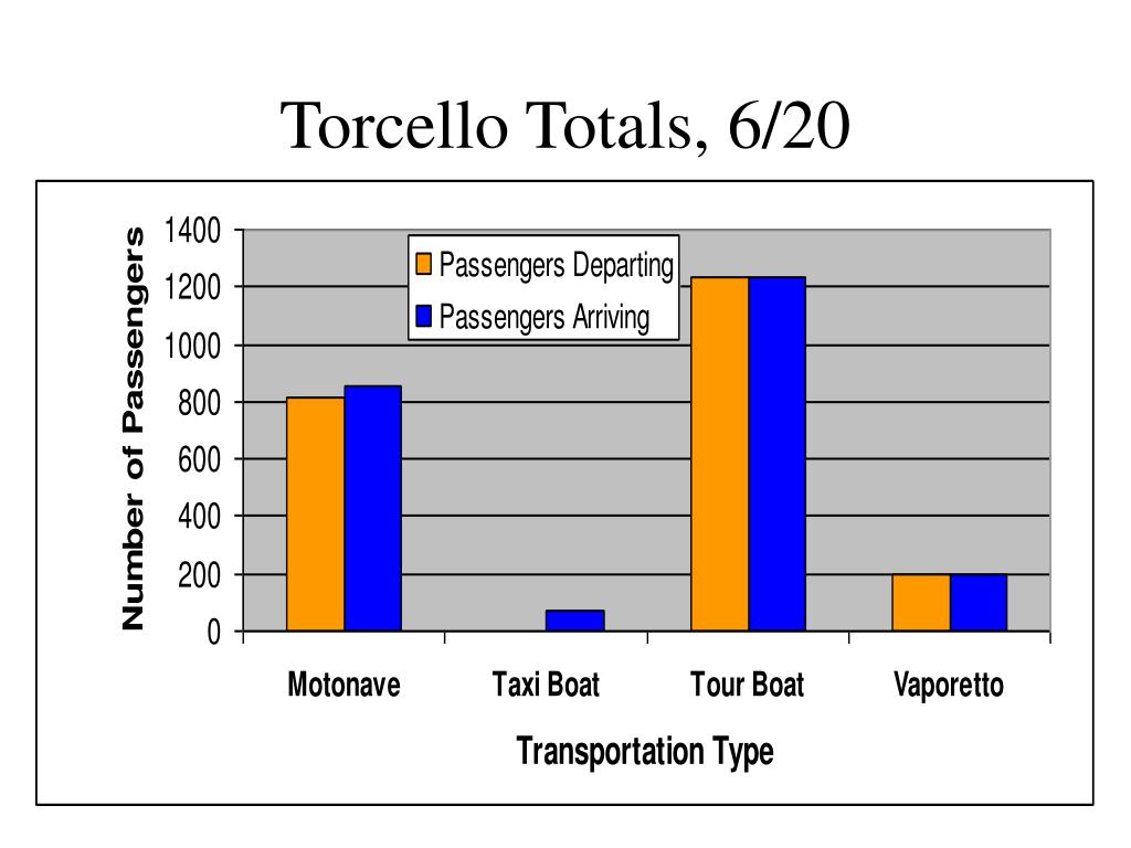 Torcello Totals, 6/20