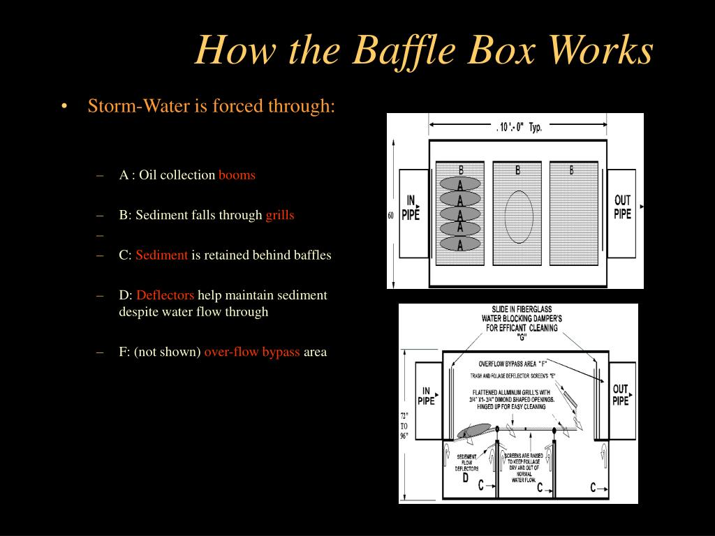 How the Baffle Box Works