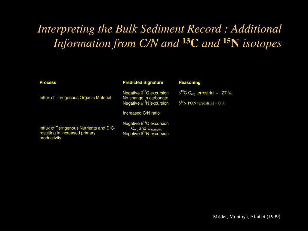 Interpreting the Bulk Sediment Record : Additional Information from C/N and