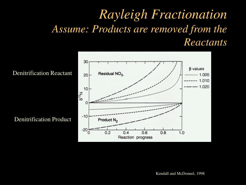 Rayleigh Fractionation