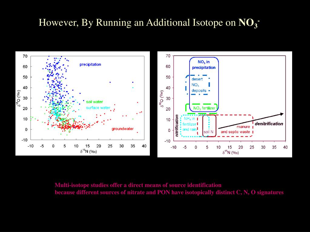 However, By Running an Additional Isotope on