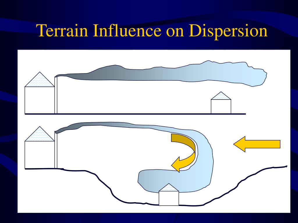 Terrain Influence on Dispersion