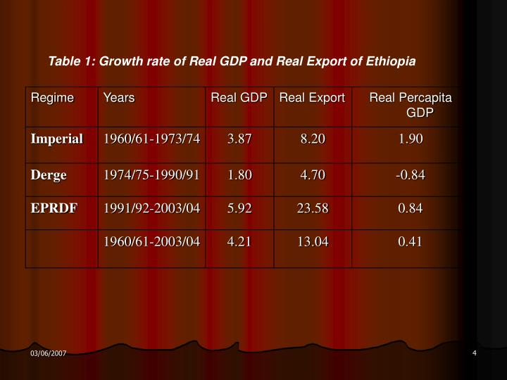 Table 1: Growth rate of Real GDP and Real Export of Ethiopia