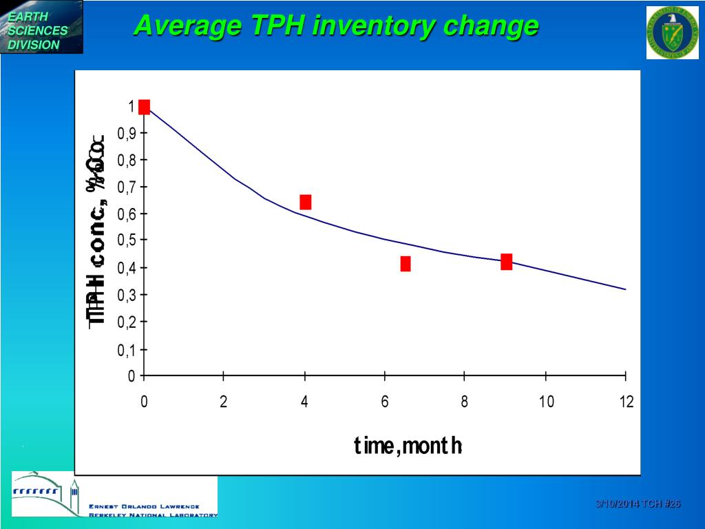 Average TPH inventory change