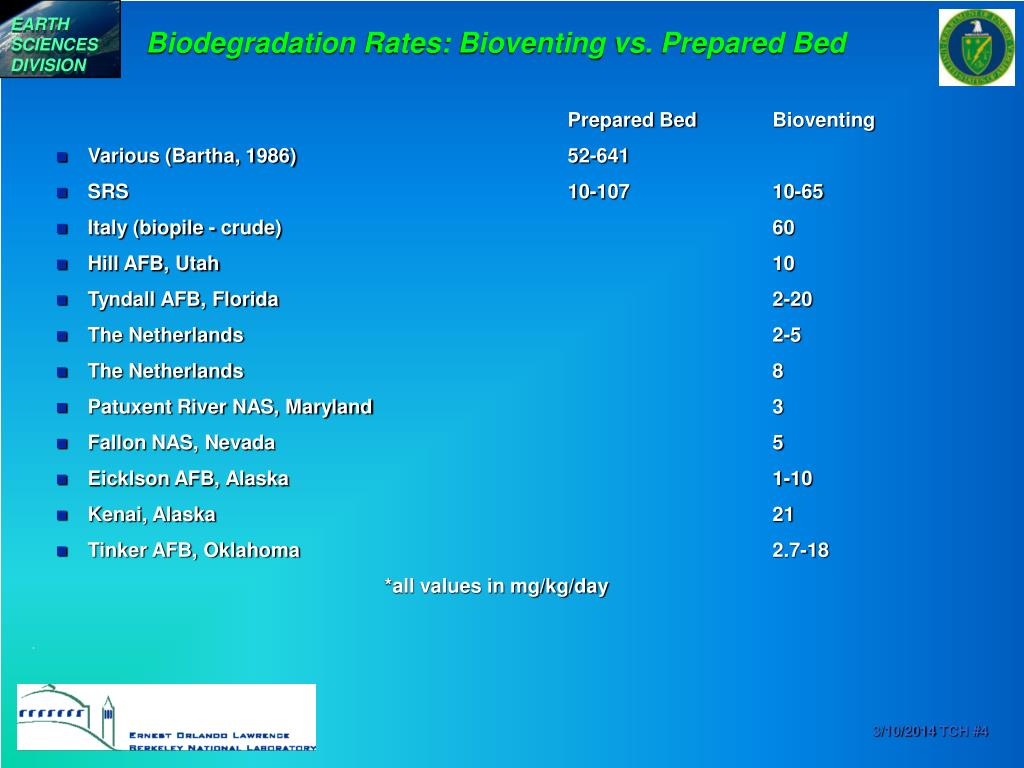 Biodegradation Rates: Bioventing vs. Prepared Bed