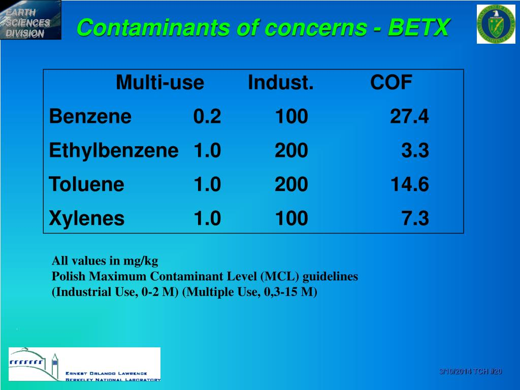 Contaminants of concerns - BETX