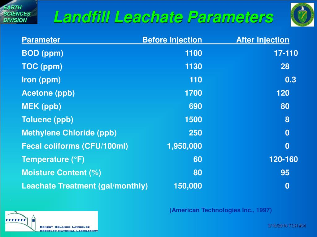Landfill Leachate Parameters