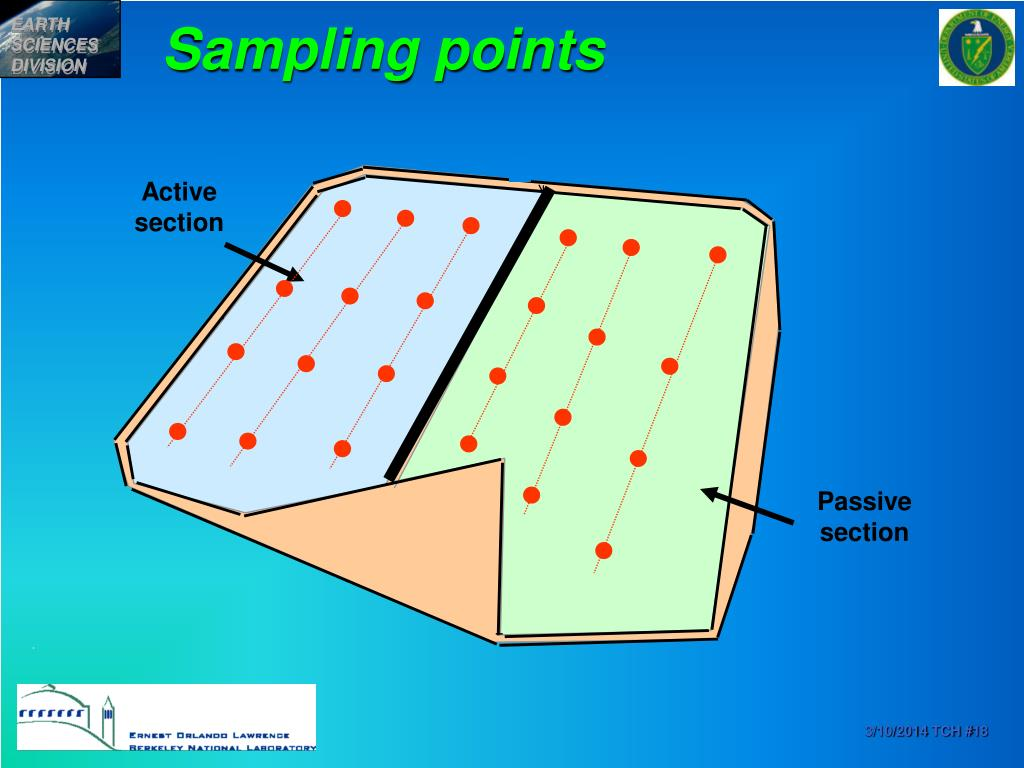 Sampling points