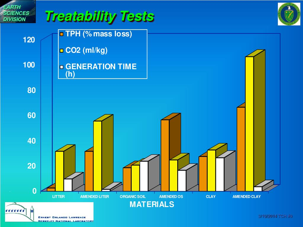 Treatability Tests