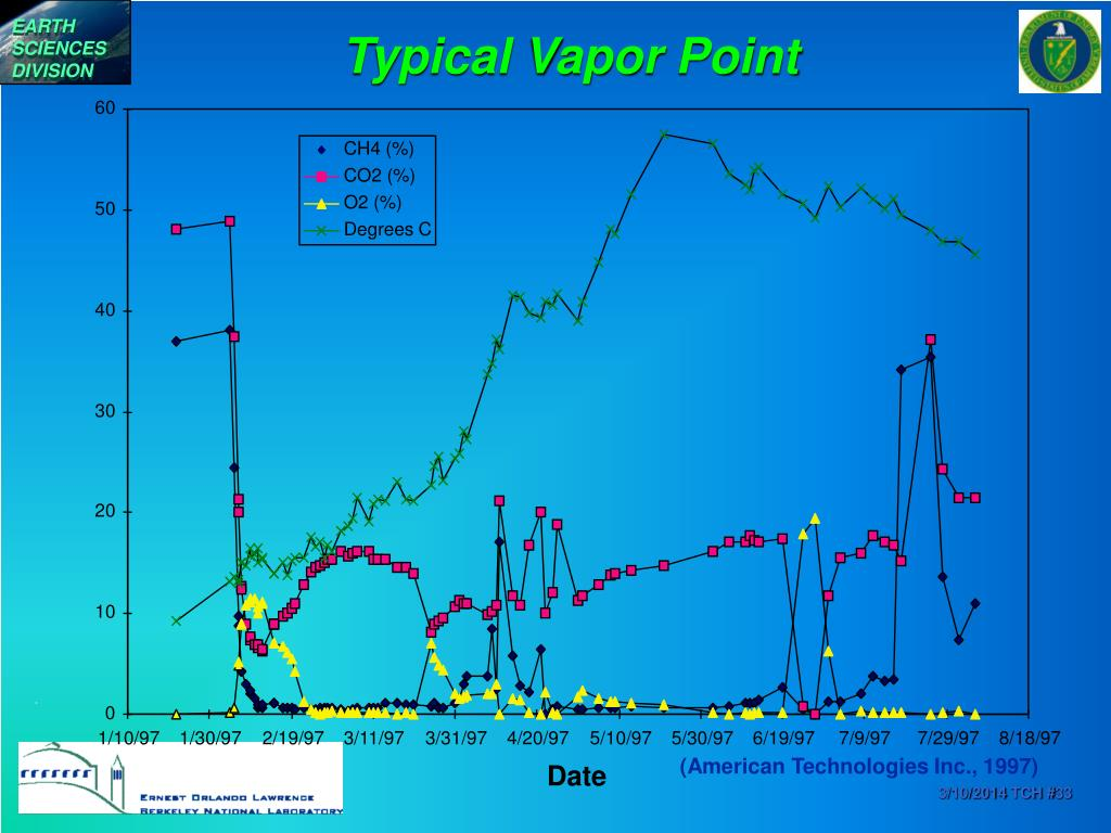 Typical Vapor Point