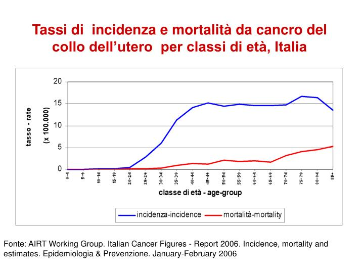Tassi di  incidenza e mortalità da cancro del collo dell'utero  per classi di età, Italia