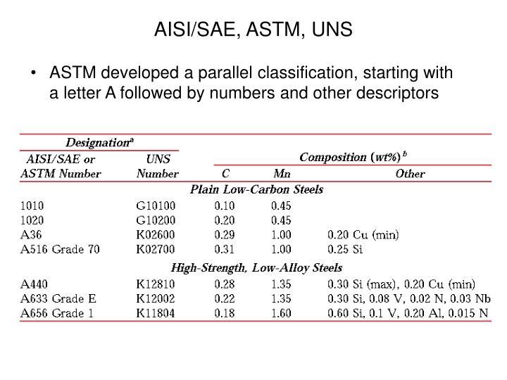 AISI/SAE, ASTM, UNS