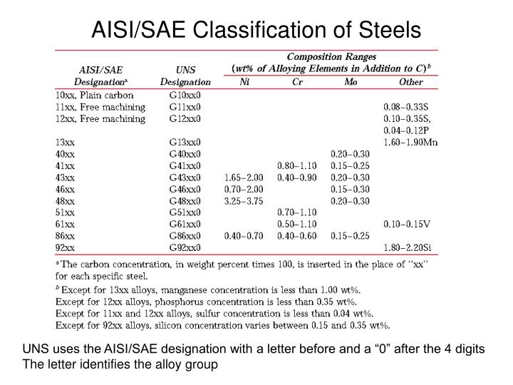 AISI/SAE Classification of Steels