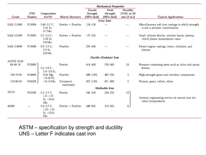 ASTM – specification by strength and ductility