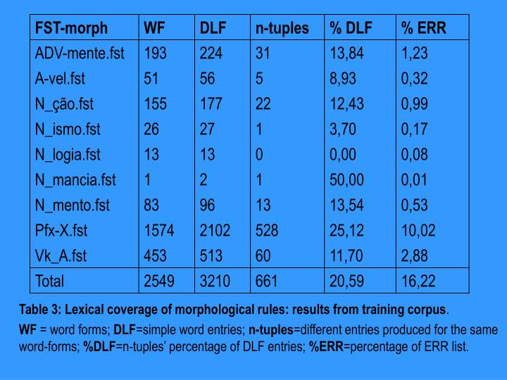 Table 3: Lexical coverage of morphological rules: results from training corpus