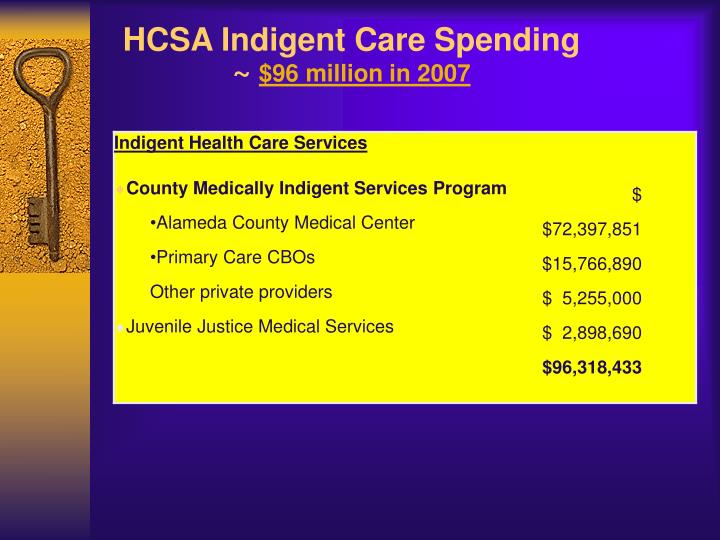 HCSA Indigent Care Spending