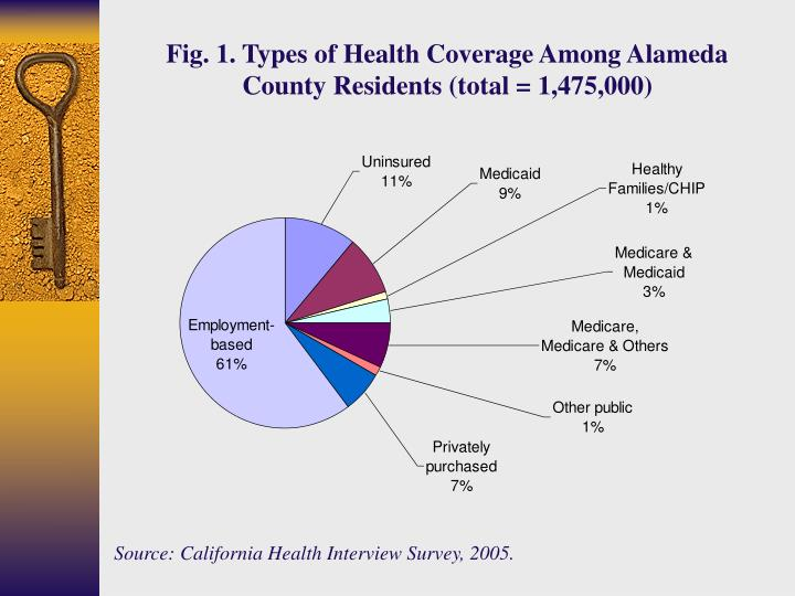 Fig. 1. Types of Health Coverage Among Alameda County Residents (total = 1,475,000)