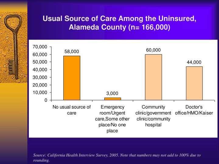 Source: California Health Interview Survey, 2005. Note that numbers may not add to 100% due to rounding.