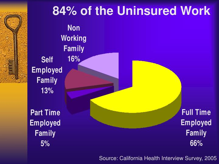 84% of the Uninsured Work