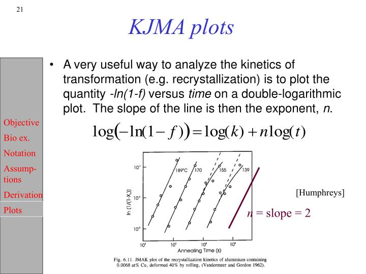 KJMA plots