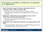 from goal to problem to objective to question to a hypothesis