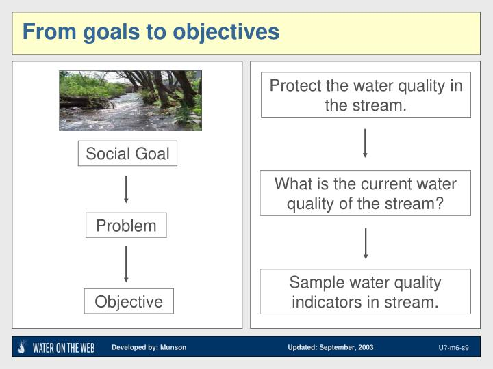 Protect the water quality in the stream.