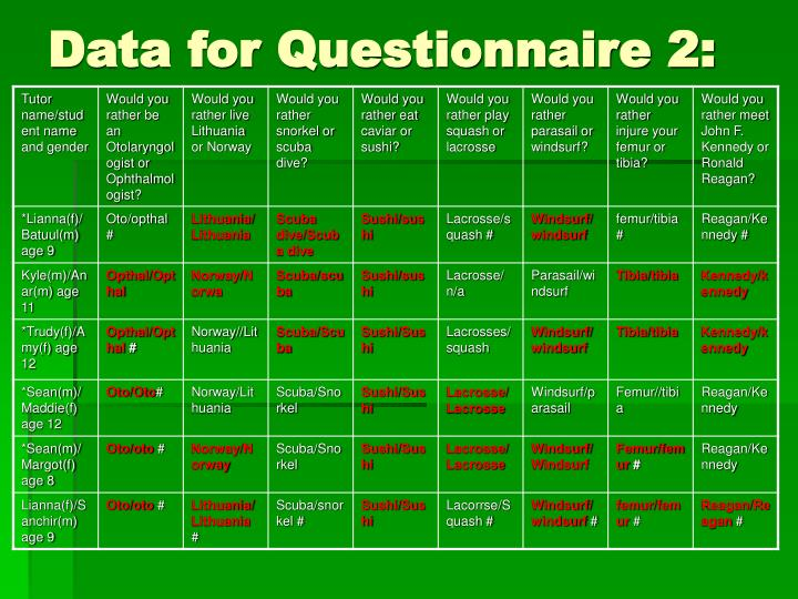 Data for Questionnaire 2: