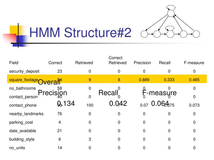HMM Structure#2