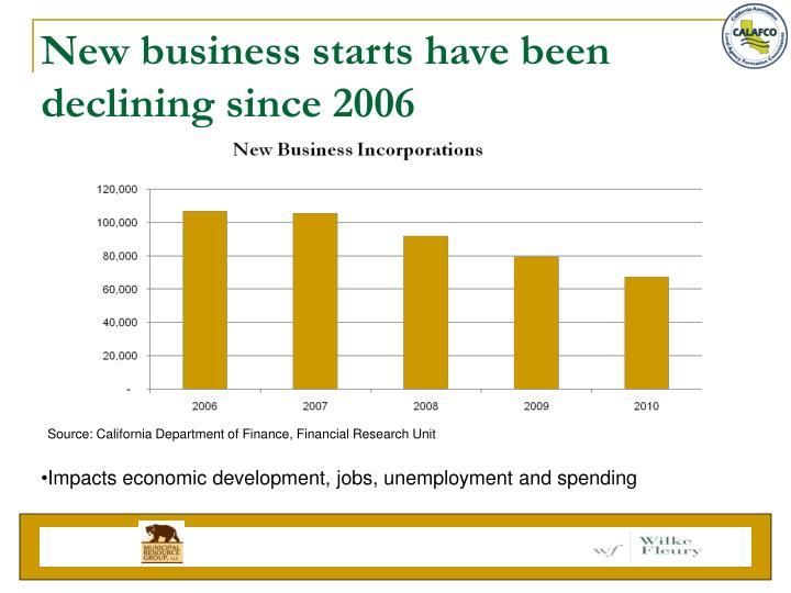 New business starts have been declining since 2006