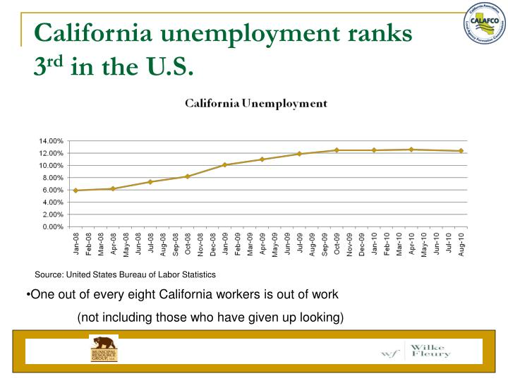 California unemployment ranks